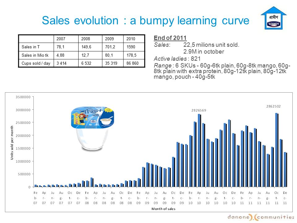 Sales evolution : a bumpy learning curve