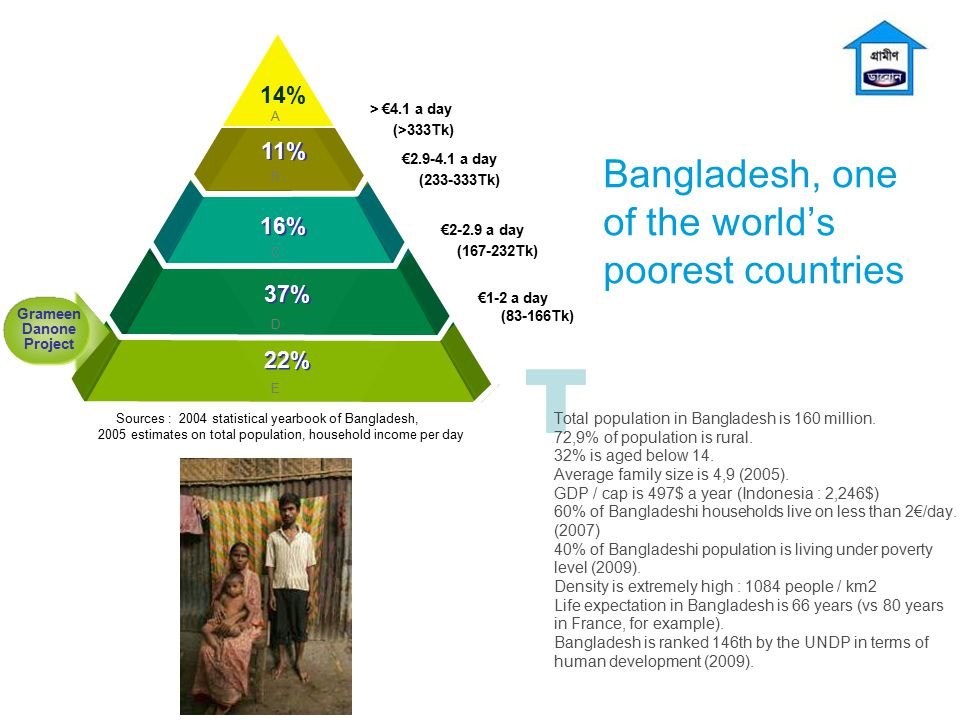 Bangladesh, one of the world's poorest countries
