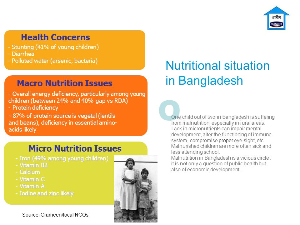 Nutritional situation in Bangladesh