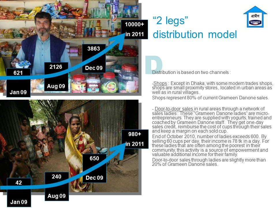 2 legs distribution model