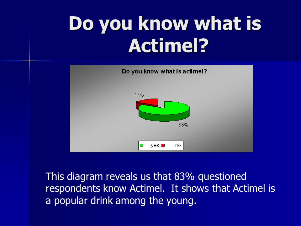 Do you know what is Actimel