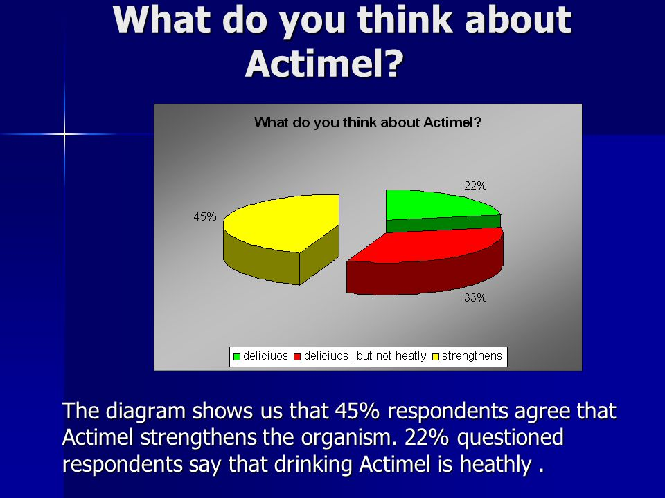 What do you think about Actimel