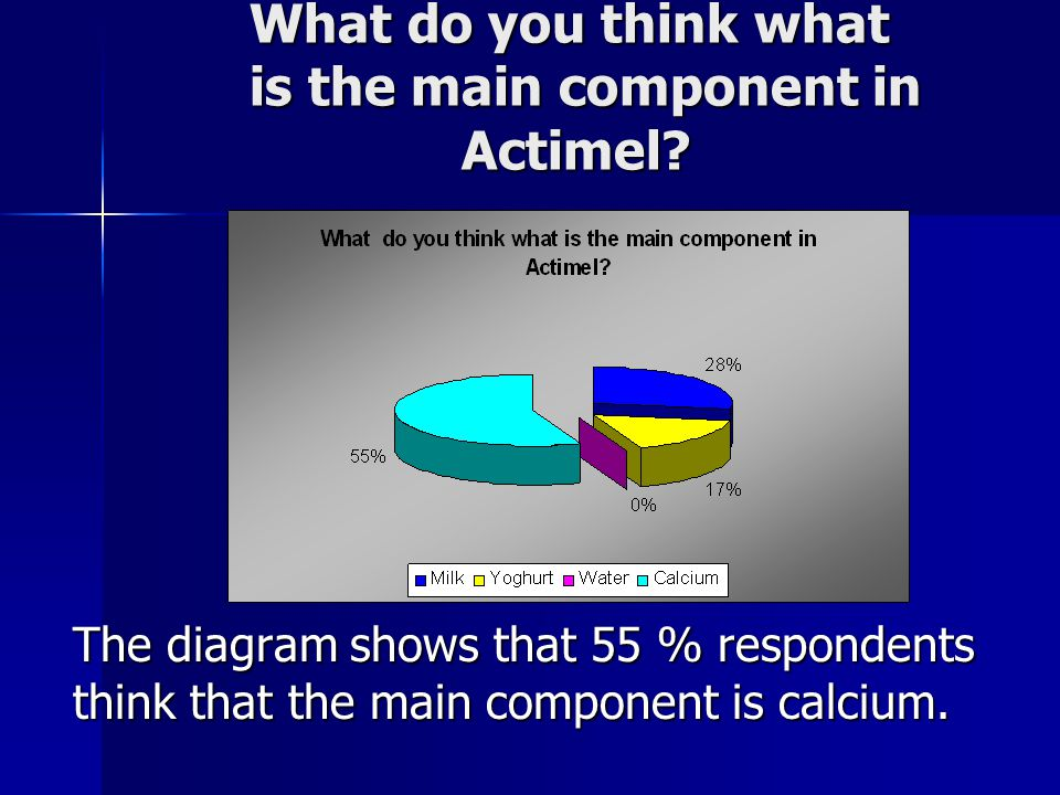 What do you think what is the main component in Actimel