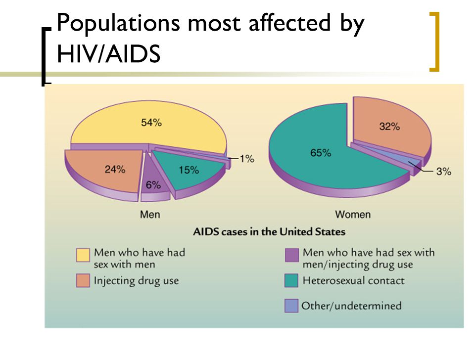 Populations most affected by HIV/AIDS