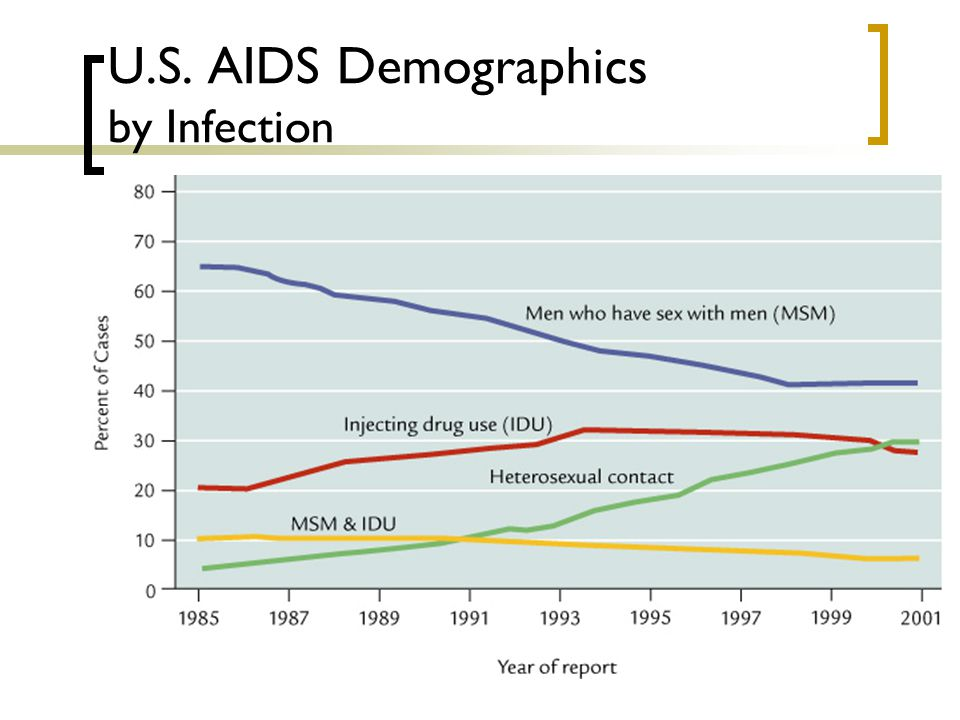 U.S. AIDS Demographics by Infection
