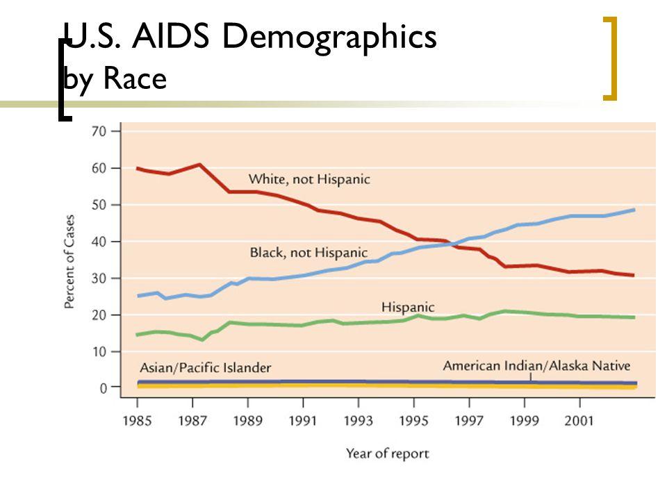 U.S. AIDS Demographics by Race