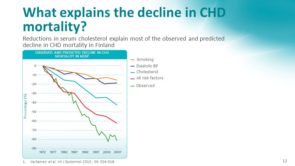 What explains the decline in CHD mortality