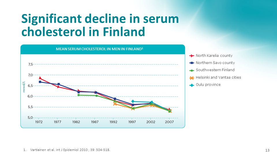 Significant decline in serum cholesterol in Finland