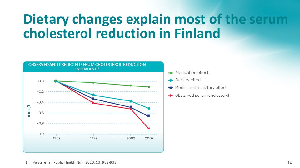 OBSERVED AND PREDICTED SERUM CHOLESTEROL REDUCTION IN FINLAND1