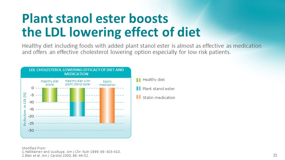Plant stanol ester boosts the LDL lowering effect of diet
