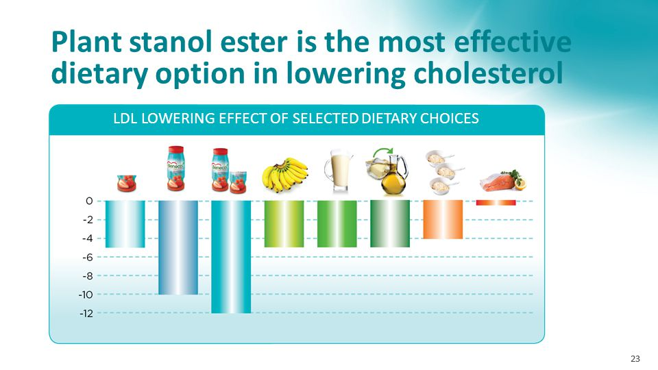 LDL LOWERING EFFECT OF SELECTED DIETARY CHOICES
