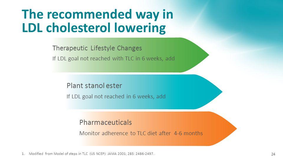 LDL cholesterol lowering