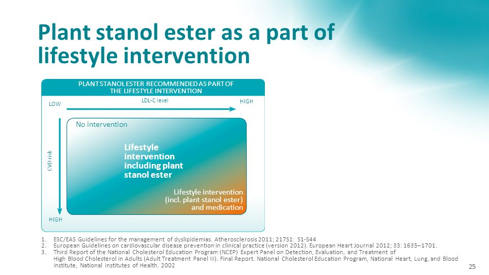 Plant stanol ester as a part of lifestyle intervention