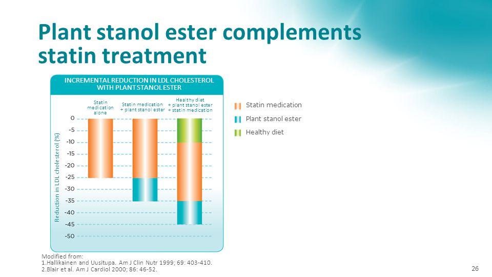 Plant stanol ester complements statin treatment