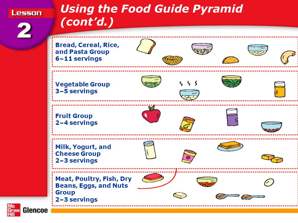 Using the Food Guide Pyramid (cont'd.)