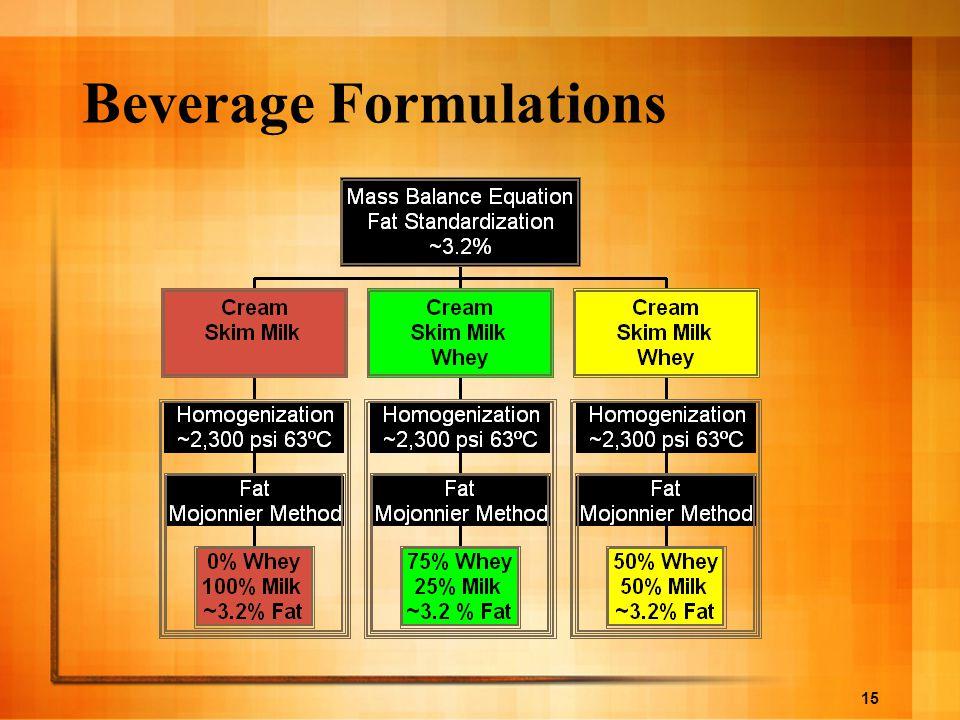 Beverage Formulations