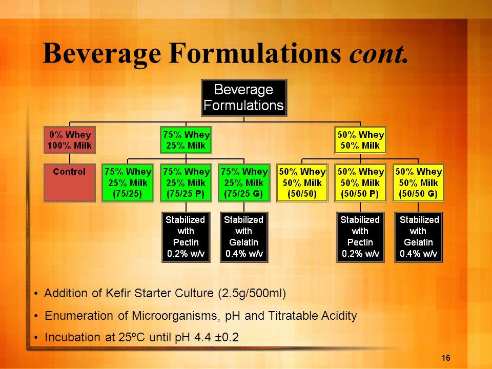 Beverage Formulations cont.