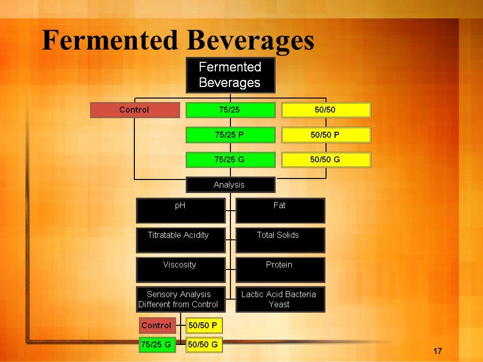 Fermented Beverages Una vez detenida la fermentacion en el pH deseado, se le ralizaron los siguentes analisis a todas las formulaciones.