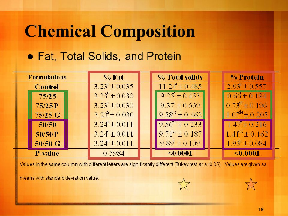 Chemical Composition Fat, Total Solids, and Protein GRASA