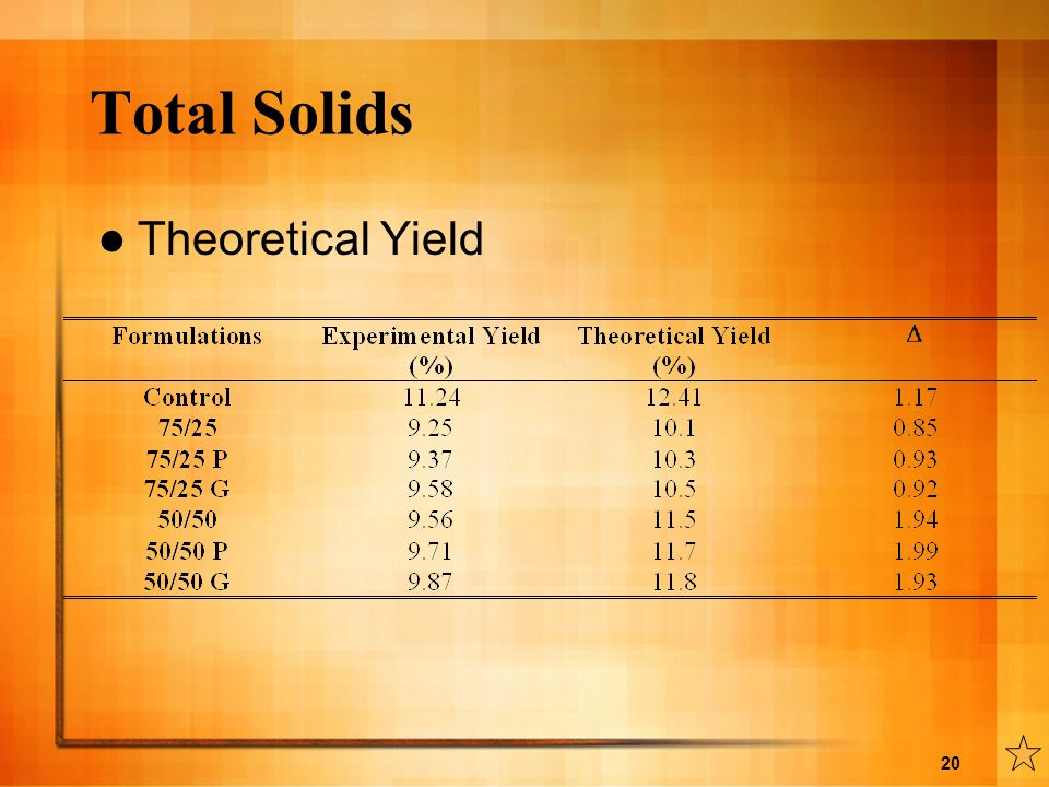 Total Solids Theoretical Yield