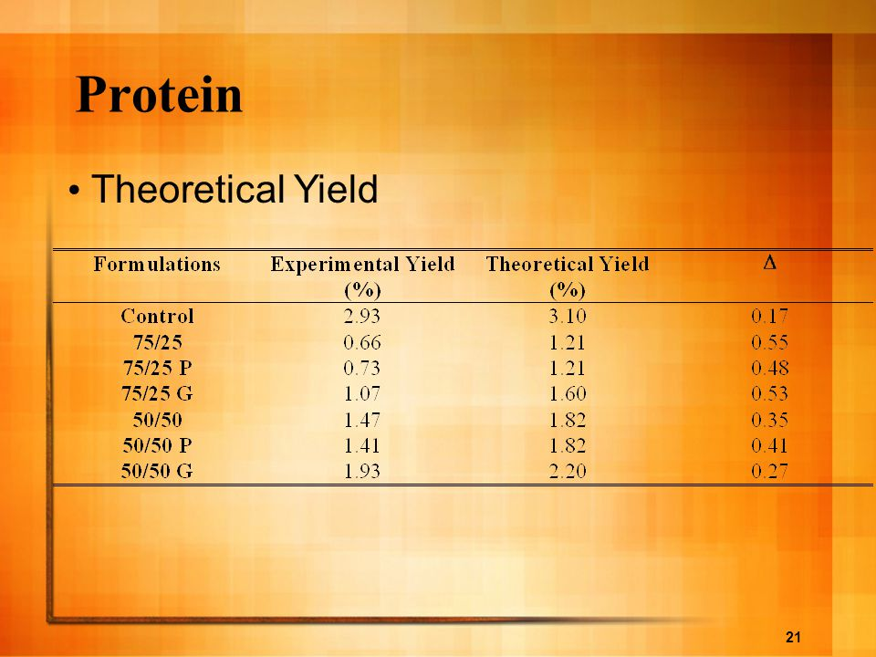 Protein Theoretical Yield