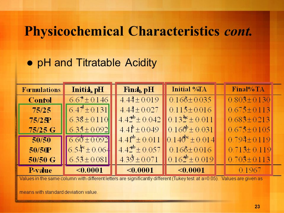 Physicochemical Characteristics cont.