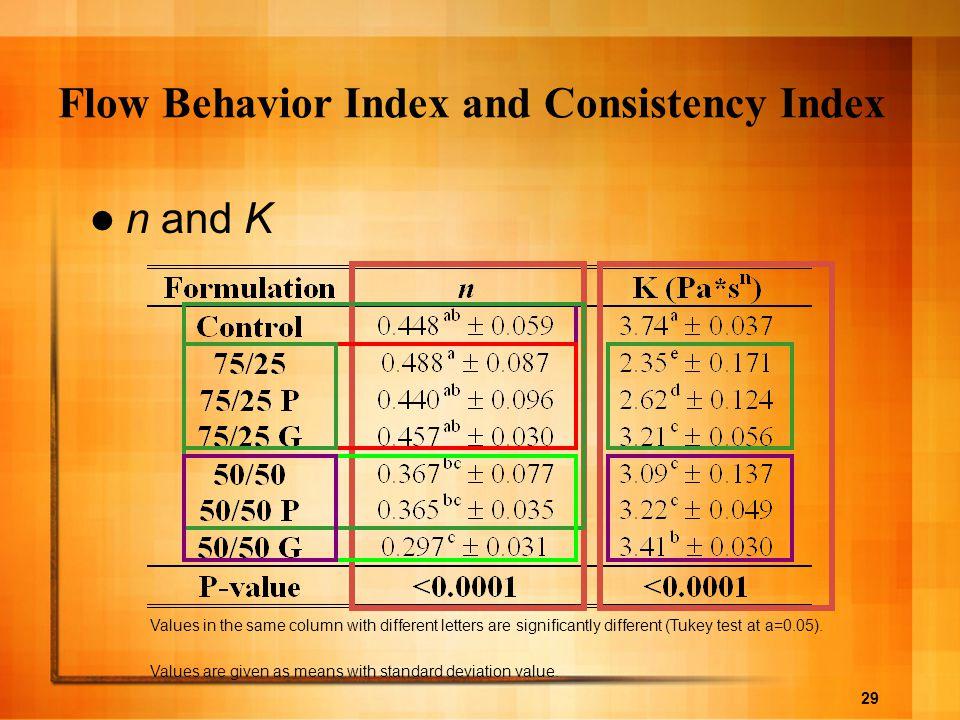 Flow Behavior Index and Consistency Index