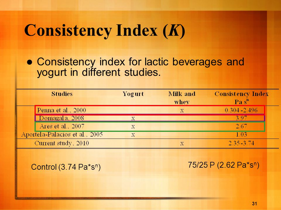 Consistency Index (K) Consistency index for lactic beverages and yogurt in different studies. 75/25 P (2.62 Pa*sn)