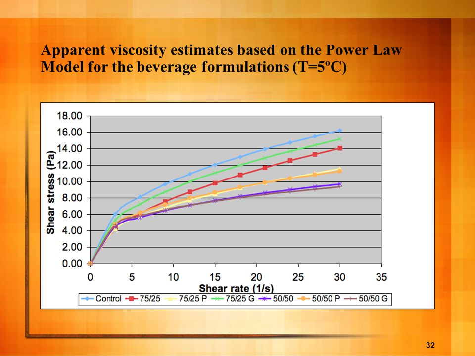 Apparent viscosity estimates based on the Power Law Model for the beverage formulations (T=5ºC)