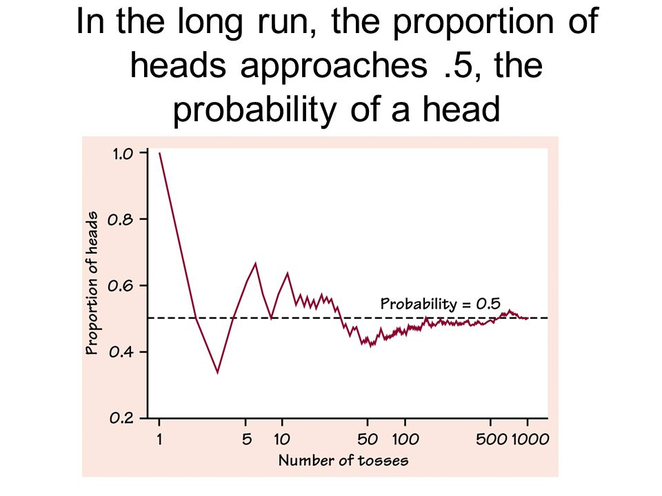 In the long run, the proportion of heads approaches