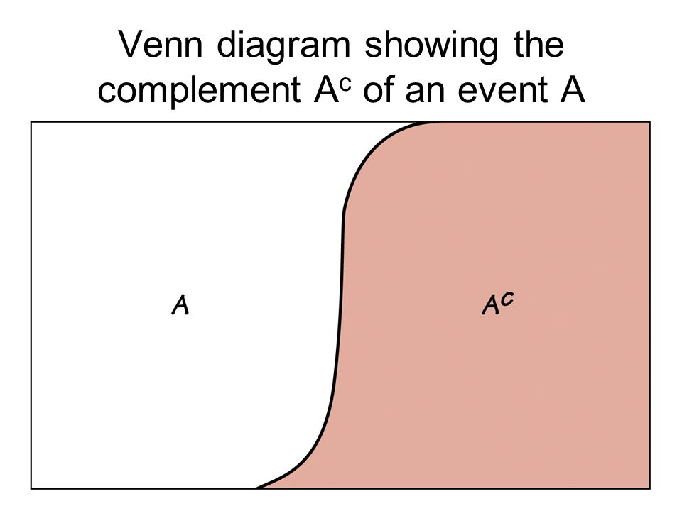 Venn diagram showing the complement Ac of an event A