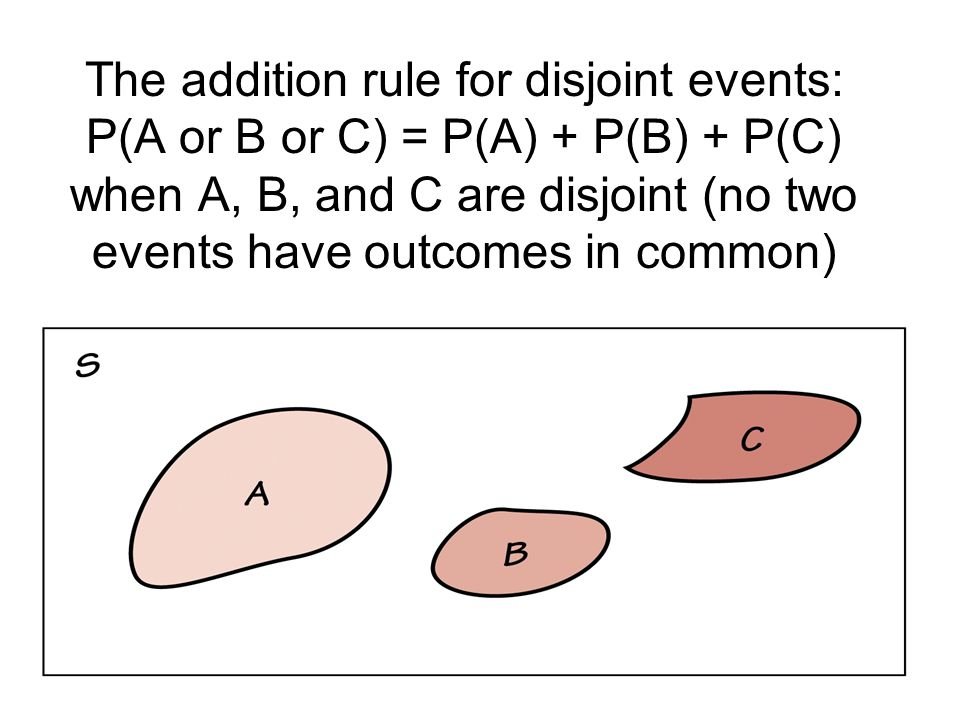 The addition rule for disjoint events: P(A or B or C) = P(A) + P(B) + P(C) when A, B, and C are disjoint (no two events have outcomes in common)