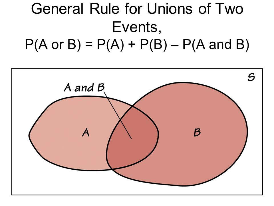 General Rule for Unions of Two Events, P(A or B) = P(A) + P(B) – P(A and B)