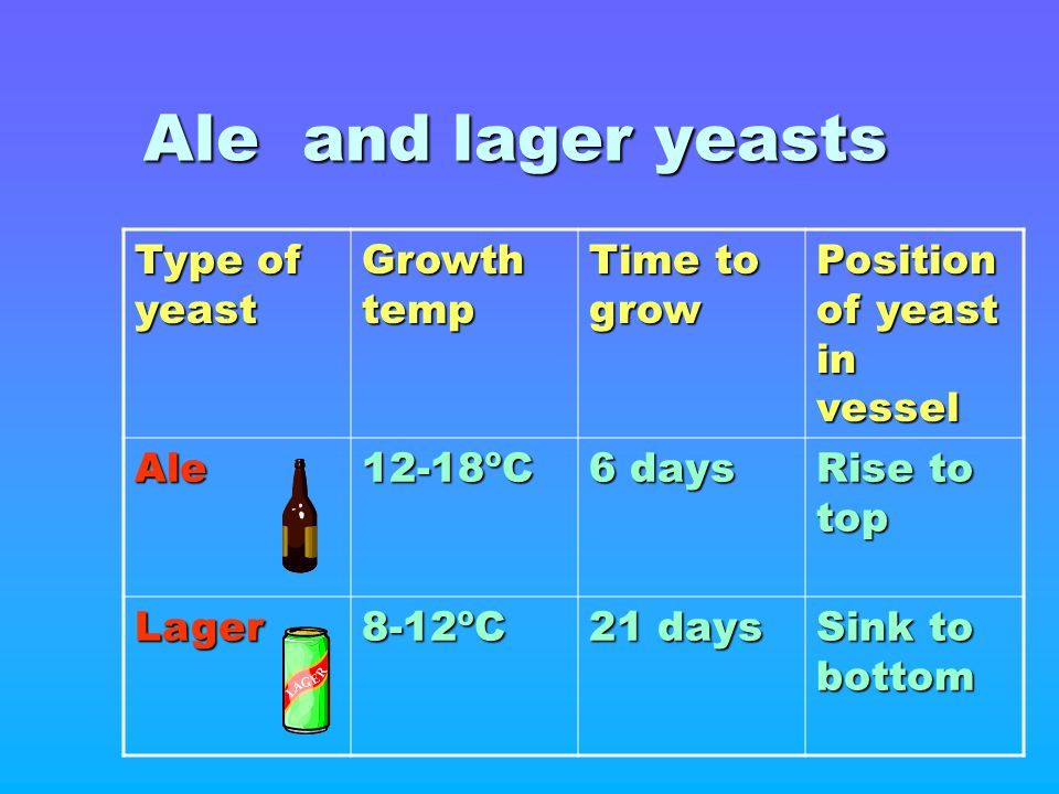 Ale and lager yeasts Type of yeast Growth temp Time to grow