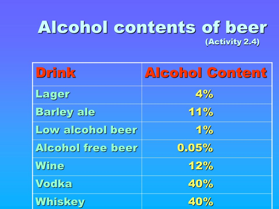 Alcohol contents of beer (Activity 2.4)