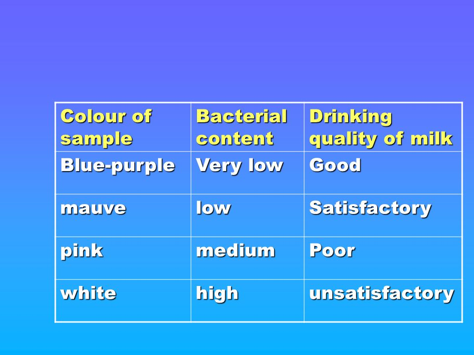 Colour of sample Bacterial content. Drinking quality of milk. Blue-purple. Very low. Good. mauve.
