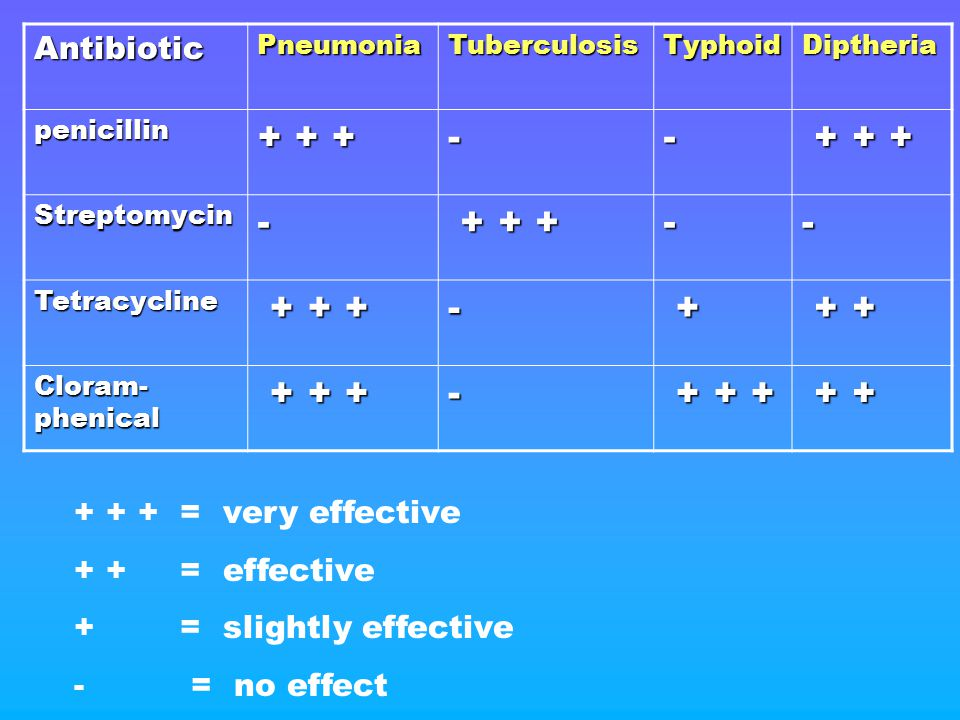 + + + - + + + Antibiotic + + + = very effective + + = effective