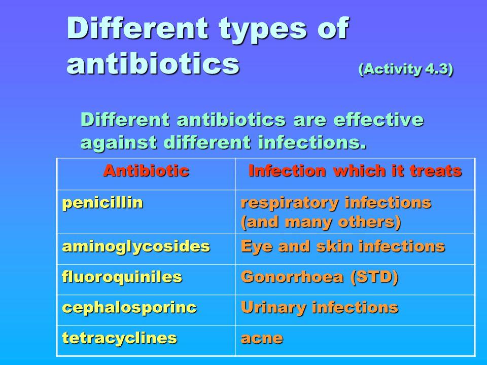 Different types of antibiotics (Activity 4.3)