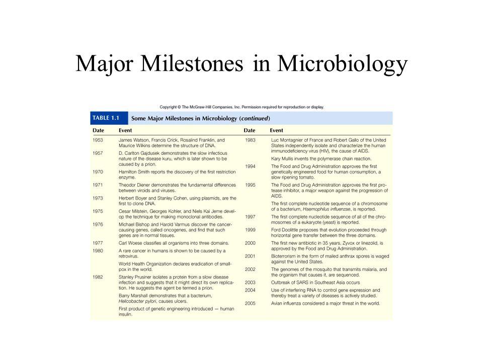 Major Milestones in Microbiology