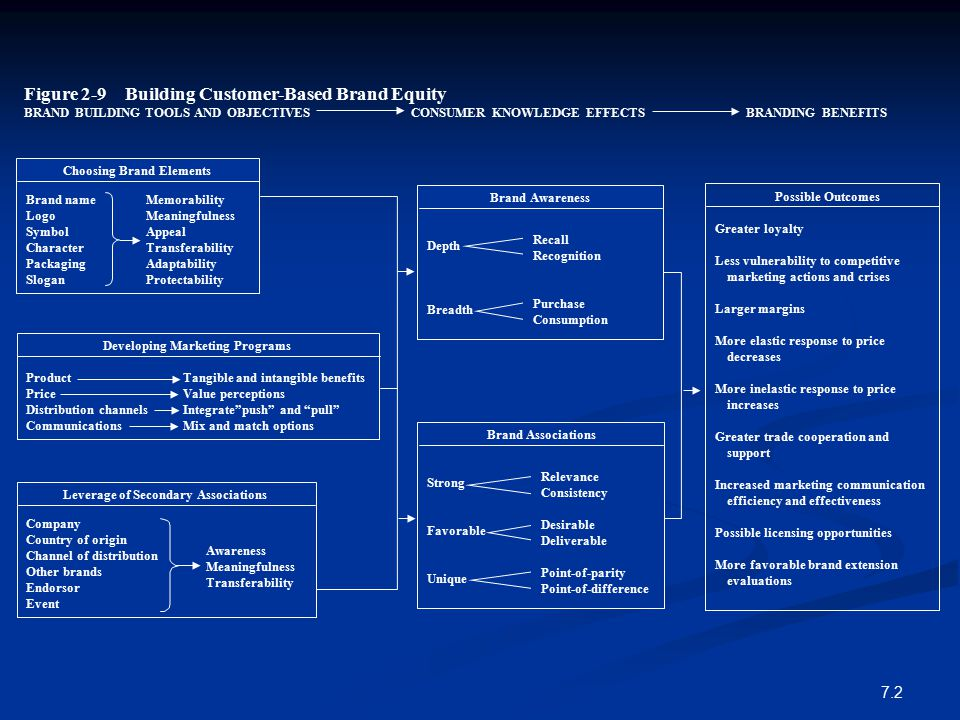 Figure 2-9 Building Customer-Based Brand Equity