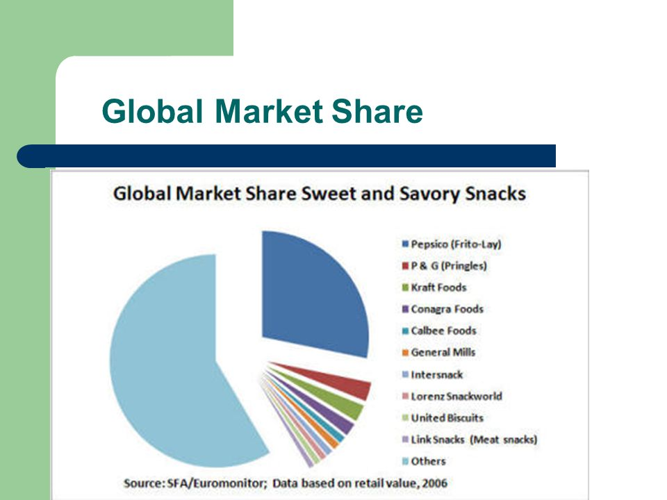 Global Market Share