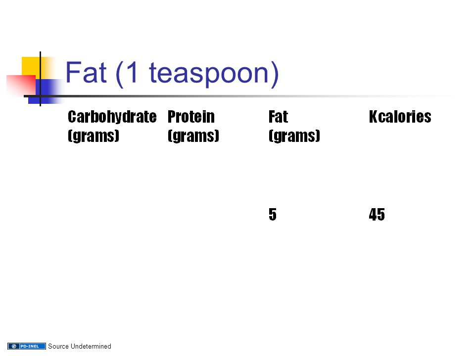 Fat (1 teaspoon) Source Undetermined