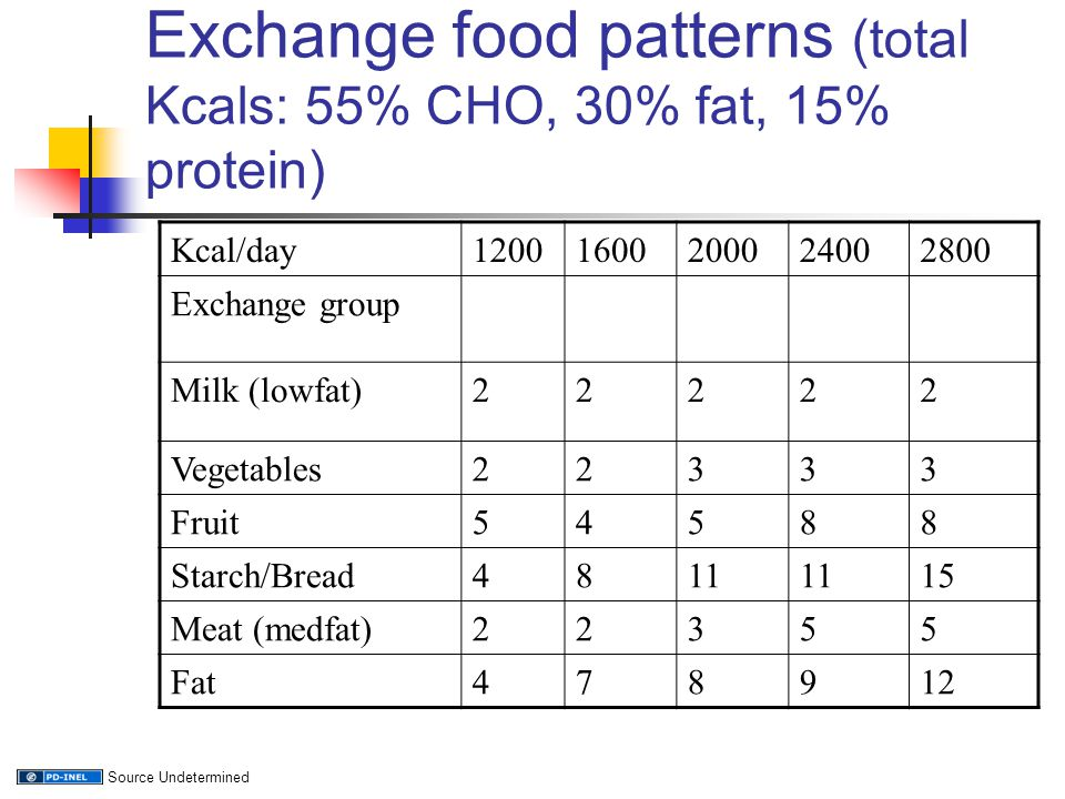 Exchange food patterns (total Kcals: 55% CHO, 30% fat, 15% protein)