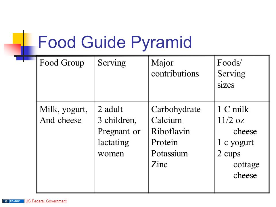 Food Guide Pyramid Food Group Serving Major contributions Foods/ sizes