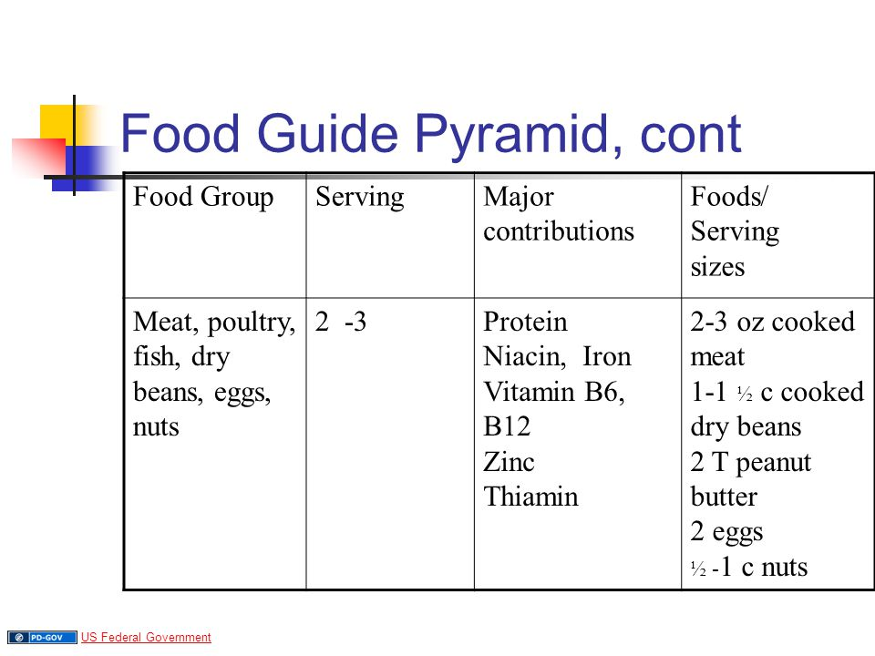 Food Guide Pyramid, cont