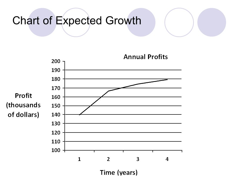 Chart of Expected Growth