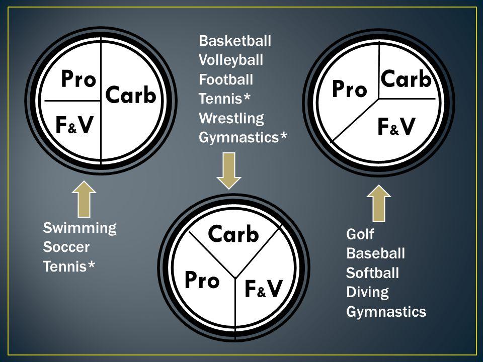 Pro Carb Pro Carb F&V F&V Carb Pro F&V