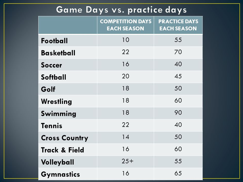 Game Days vs. practice days