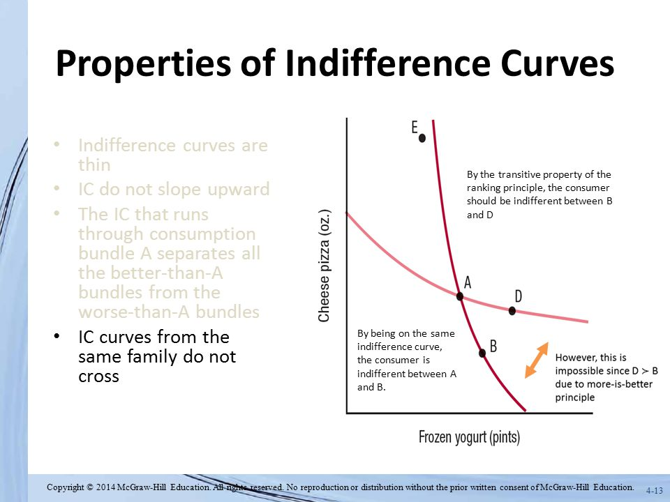 Properties of Indifference Curves