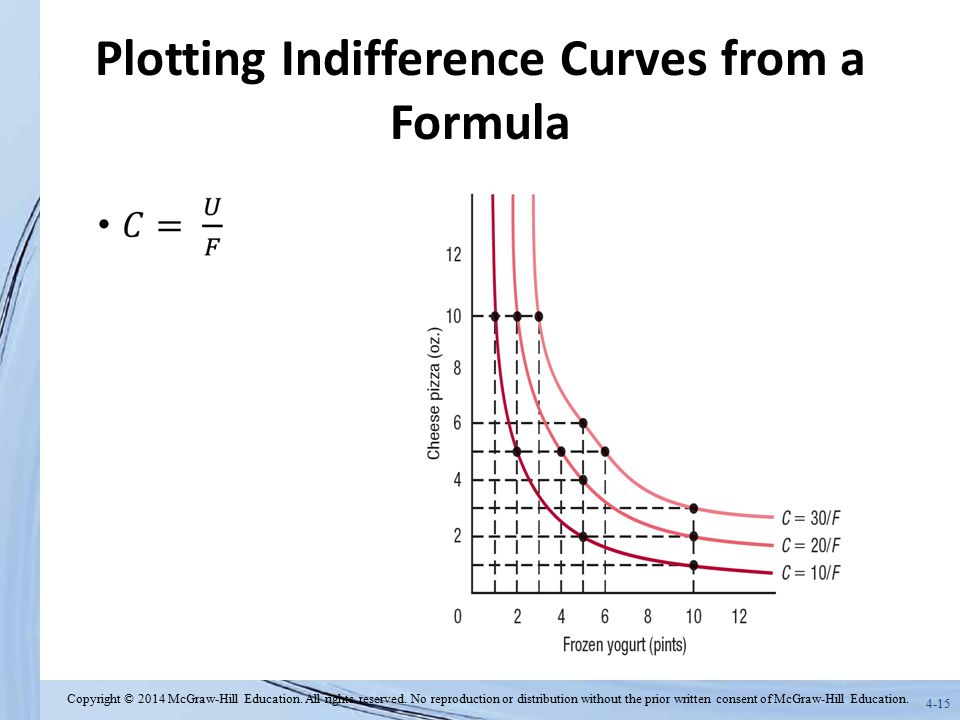 Plotting Indifference Curves from a Formula
